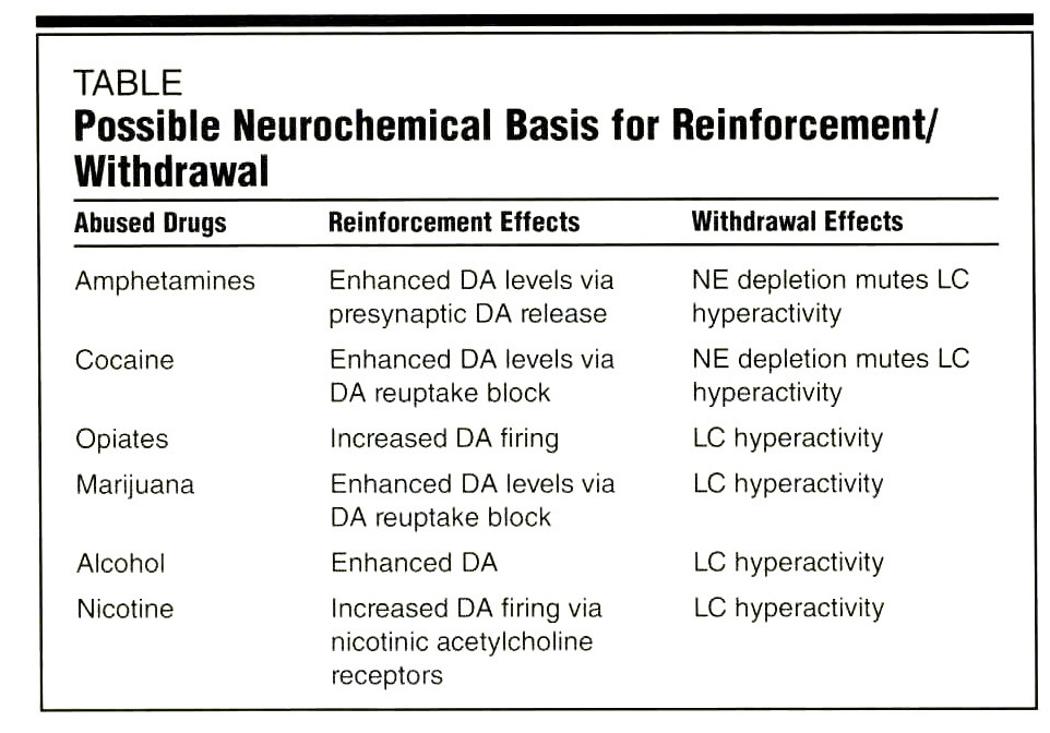 TABLEPossible Neurochemical Basis for Reinforcement/ Withdrawal