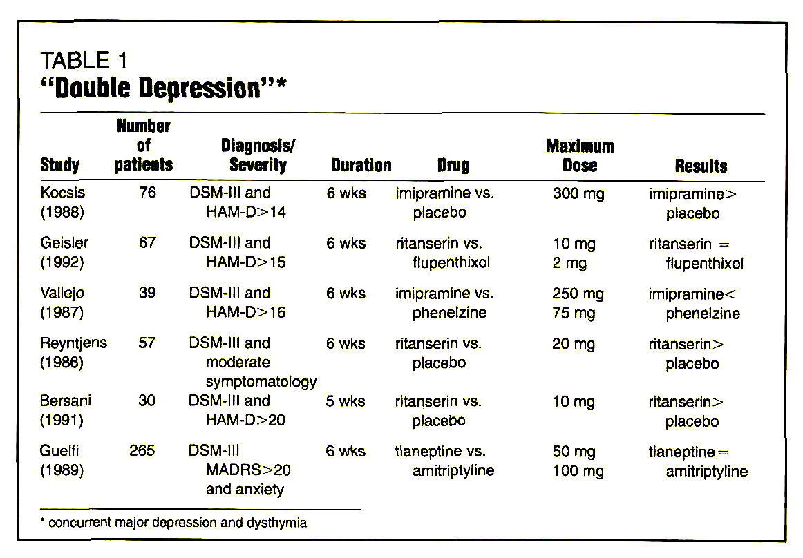 Pharmacotherapy of Dysthymia