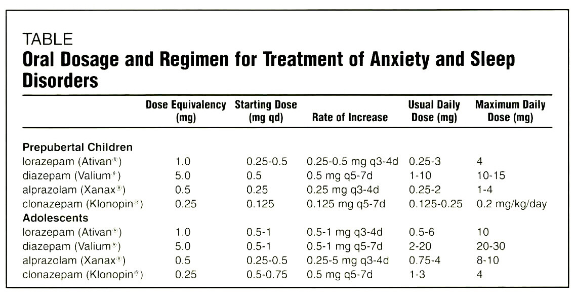 TABLEOral Dosage and Regimen for Treatment of Anxiety and Sleep Disorders