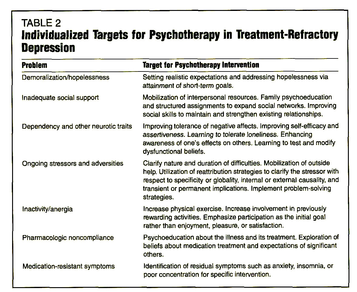 Refractory Depression: Relevance of Psychosocial Factors and
