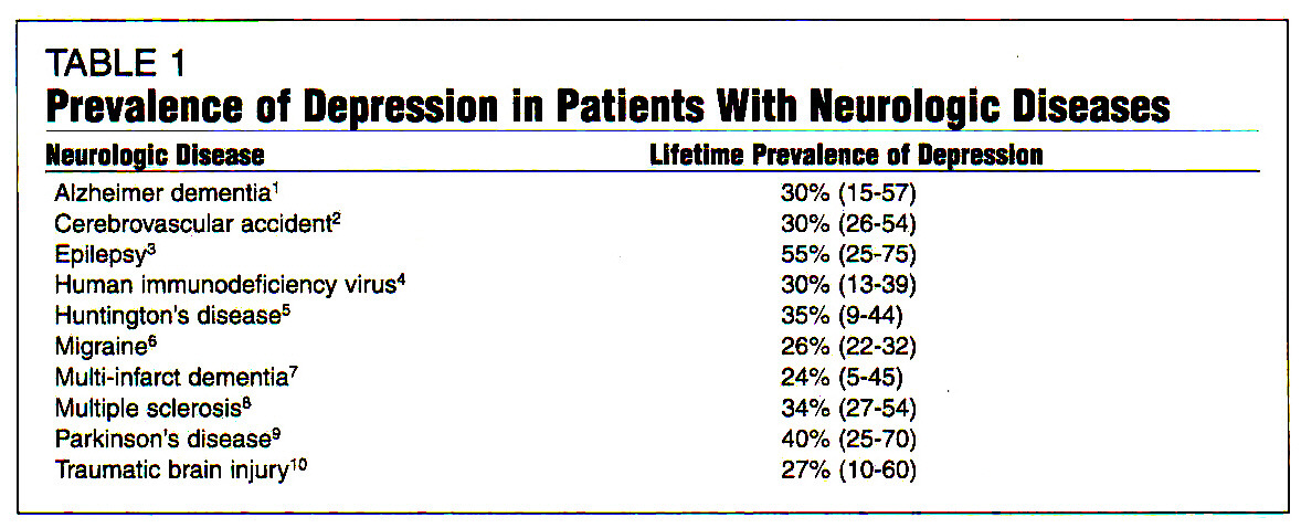 TABLE 1Prevalence of Depression in Patients With Neurologic Diseases