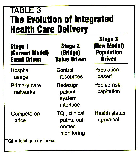 TABLE 3The Evolution of Integrated Health Care Delivery