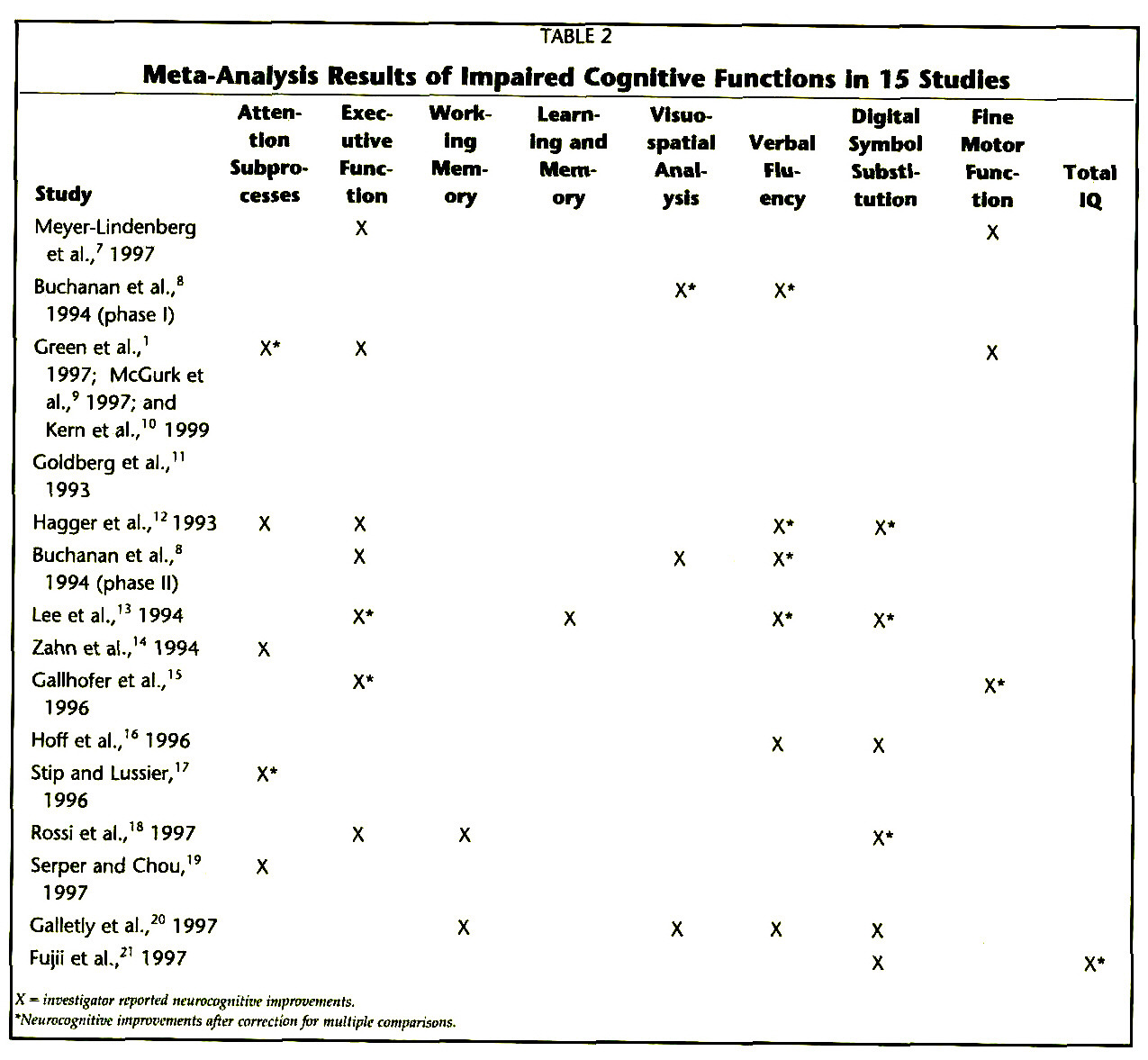 TABLE 2Meta-Analysis Results of Impaired Cognitive Functions in 15 Studies