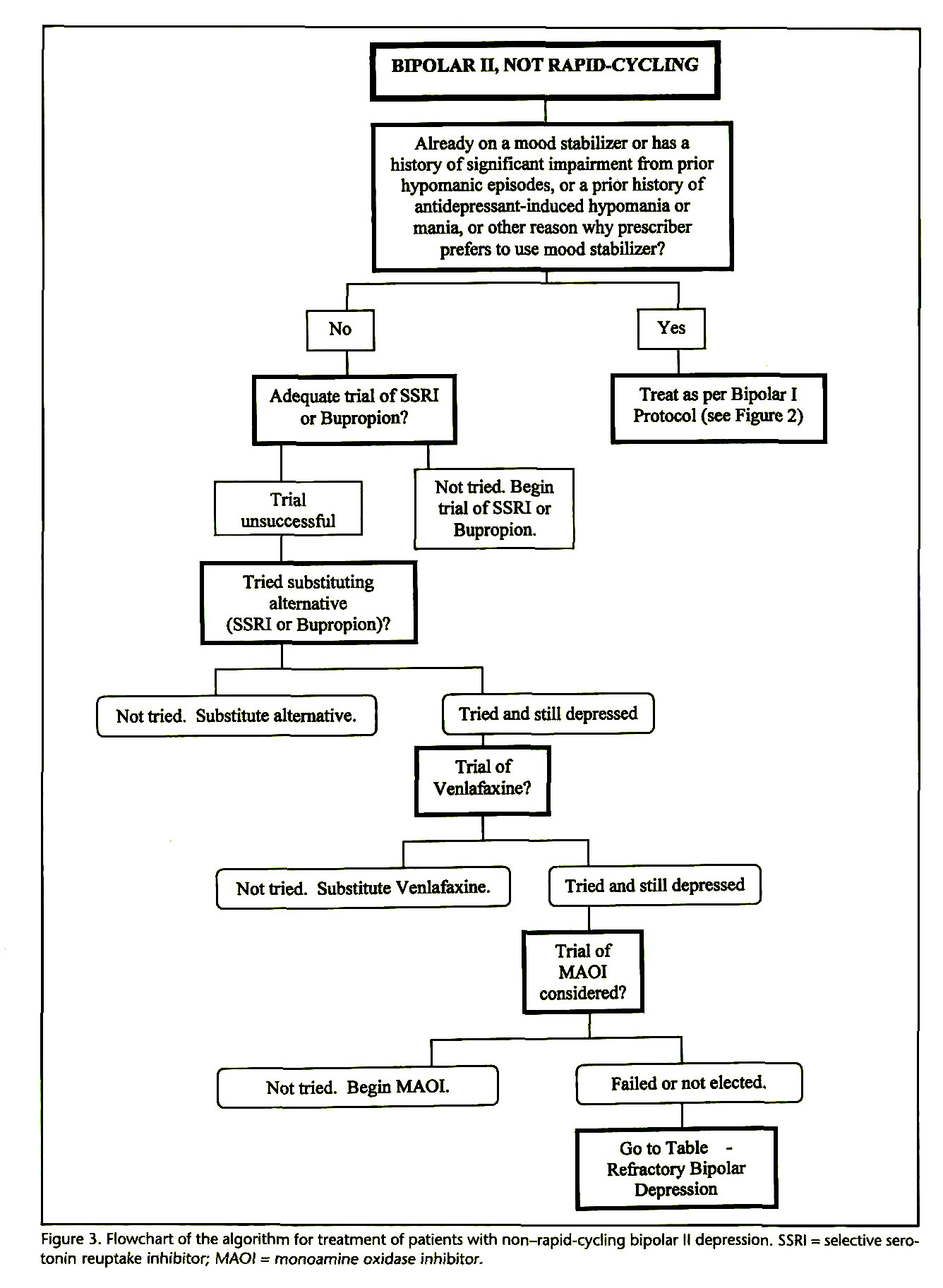 Figure 3. Flowchart of the algorithm for treatment of patients with non-rapid-cycling bipolar Il depression. SSRI = selective serotonin reuptake inhibitor; MAOI = monoamine oxidase inhibitor.