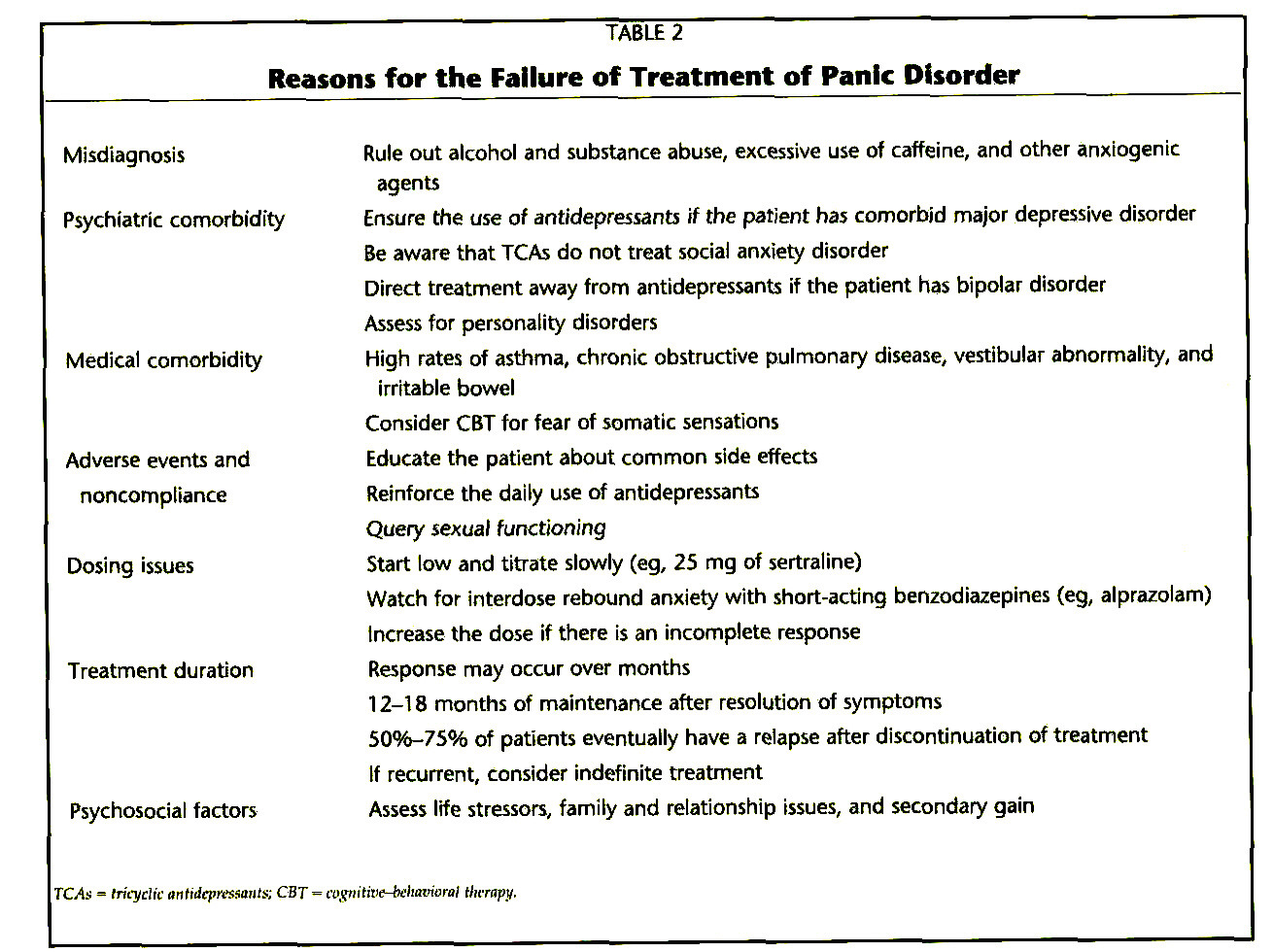 TABLE 2Reasons for the Failure of Treatment of Panic Disorder