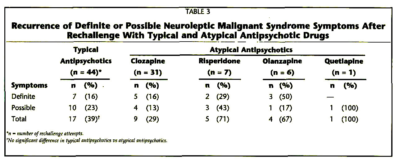TABLE 3Recurrence of Definite or Possible Neuroleptic Malignant Syndrome Symptoms After Rechailenge With Typkai and Atypical Antipsychotic Drugs
