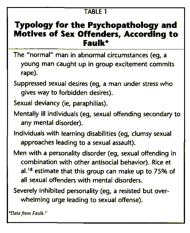TABLE 1Typology for the Psychopathology and Motives of Sex Offenders, According to Faulk*