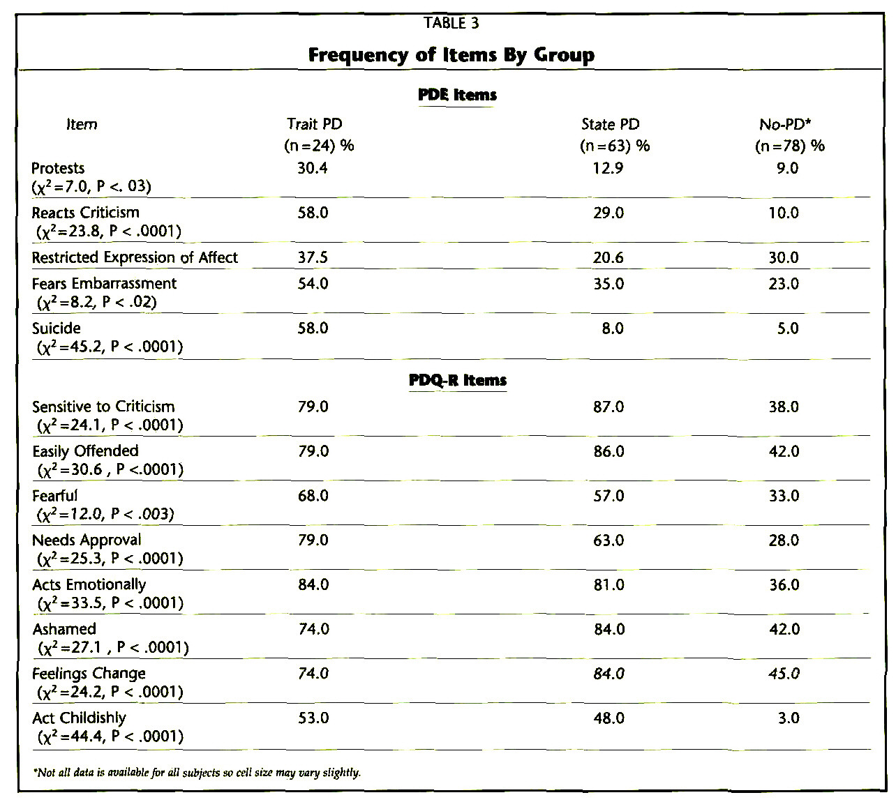 TABLE 3Frequency of Items By Group