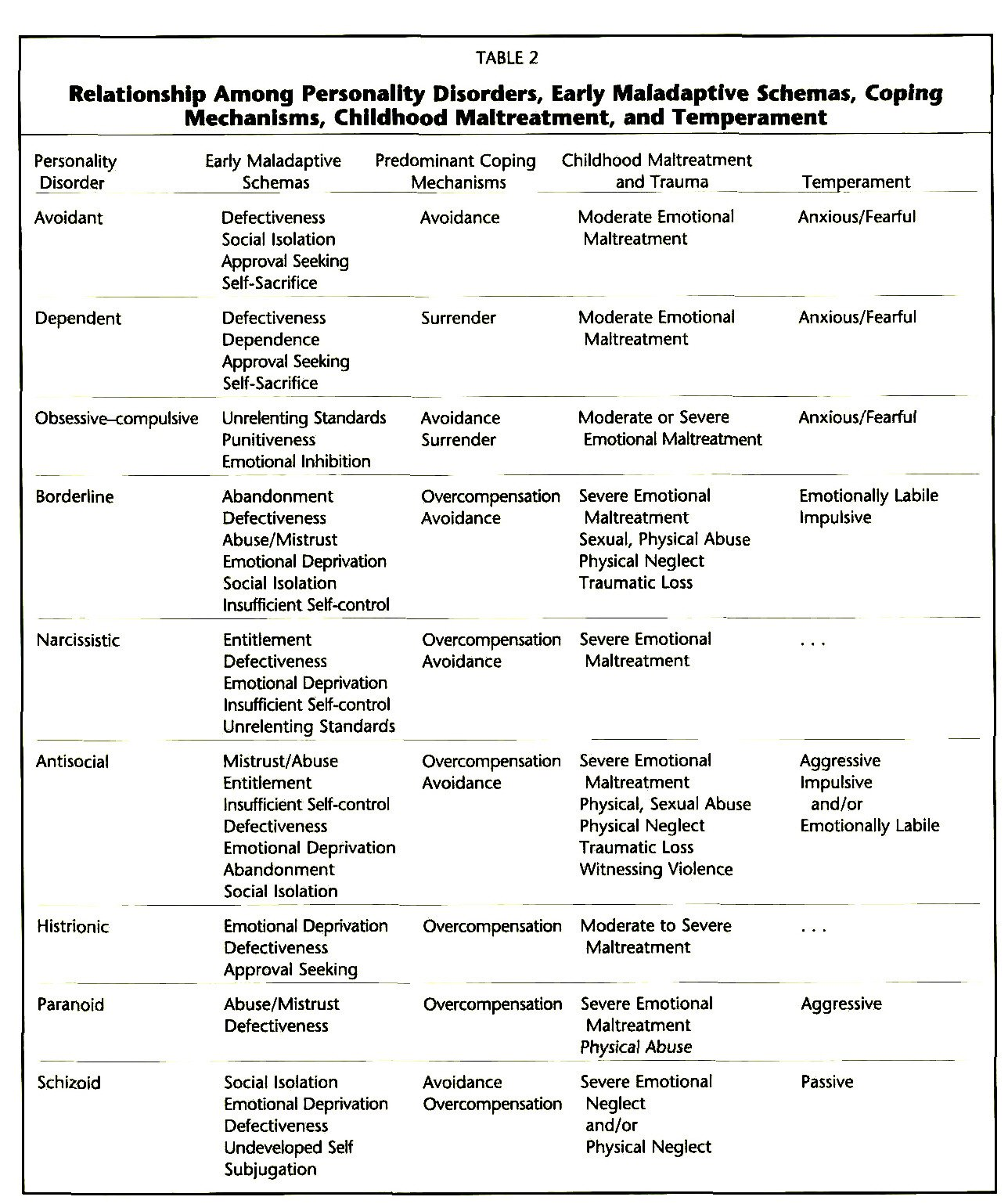 TABLE 2Relationship Among Personality Disorders, Early Maladaptlve Schemas, Coping Mechanisms, Childhood Maltreatment, and Temperament