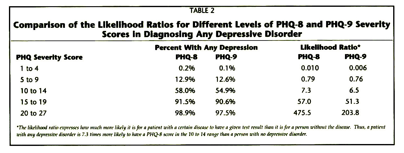 TABLE 2Comparison of the Likelihood Ratios for Different Levels of PHQ-8 and PHQ-9 Severity Scores In Diagnosing Any Depressive Disorder