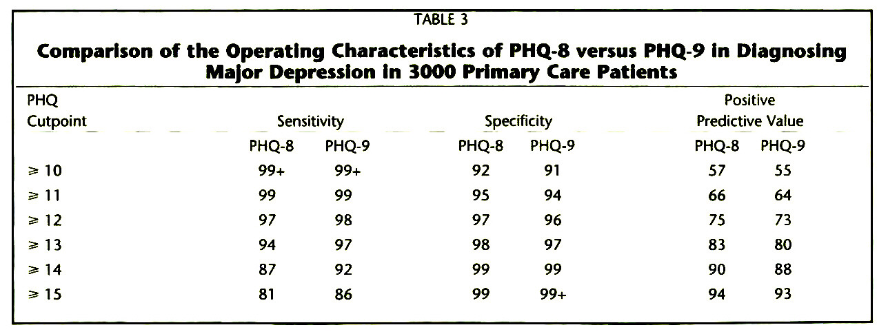 TABLE 3Comparison of the Operating Characteristics of PHQ-8 versus PHQ-9 In Diagnosing Major Depression in 3000 Primary Care Patients