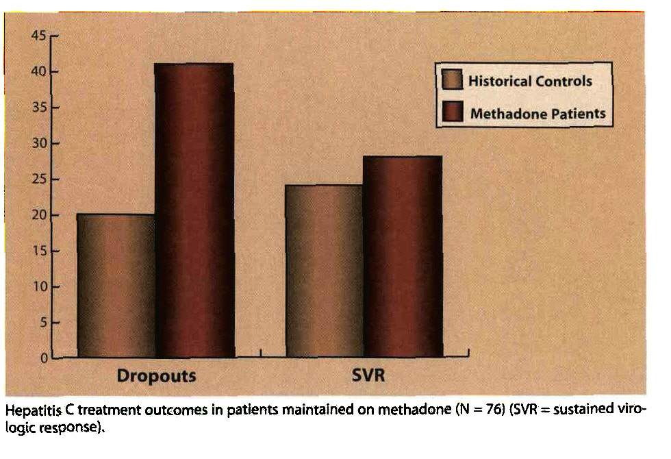 Hepatitis C treatment outcomes in patients maintained on methadone (N = 76) (SVR = sustained virologie response).