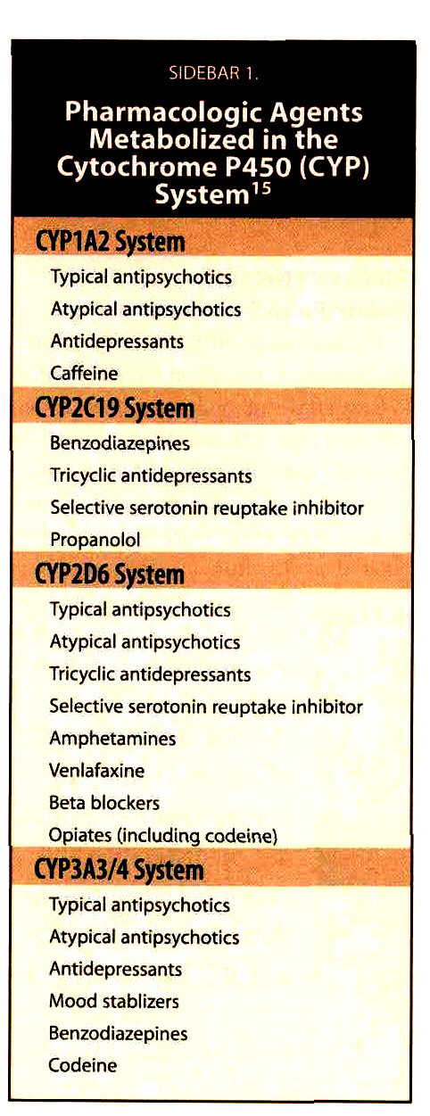 SIDEBAR 1.Pharmacologic Agents Metabolized in the Cytochrome P450 (CYP) System15
