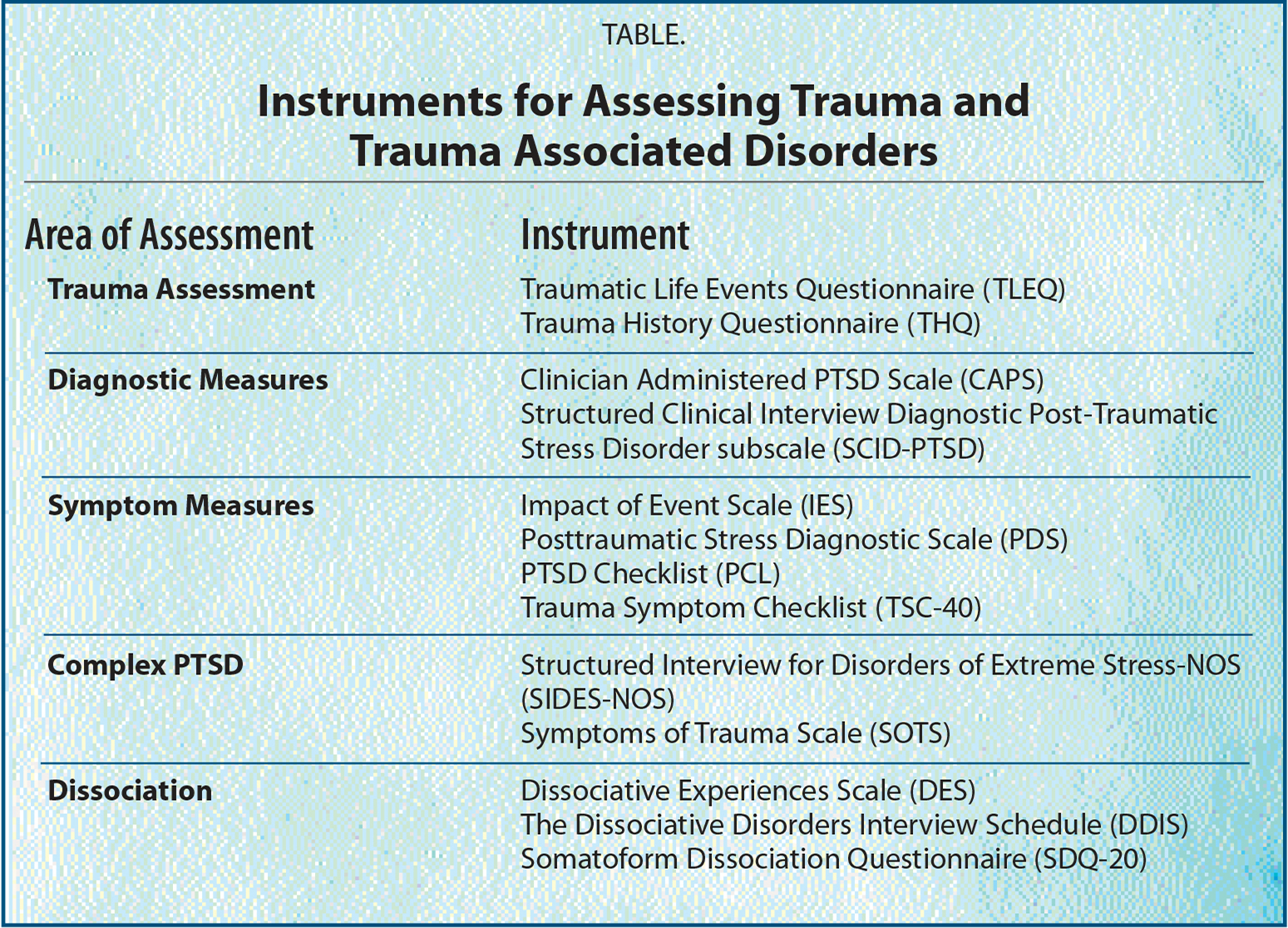 Instruments for Assessing Trauma and Trauma Associated Disorders