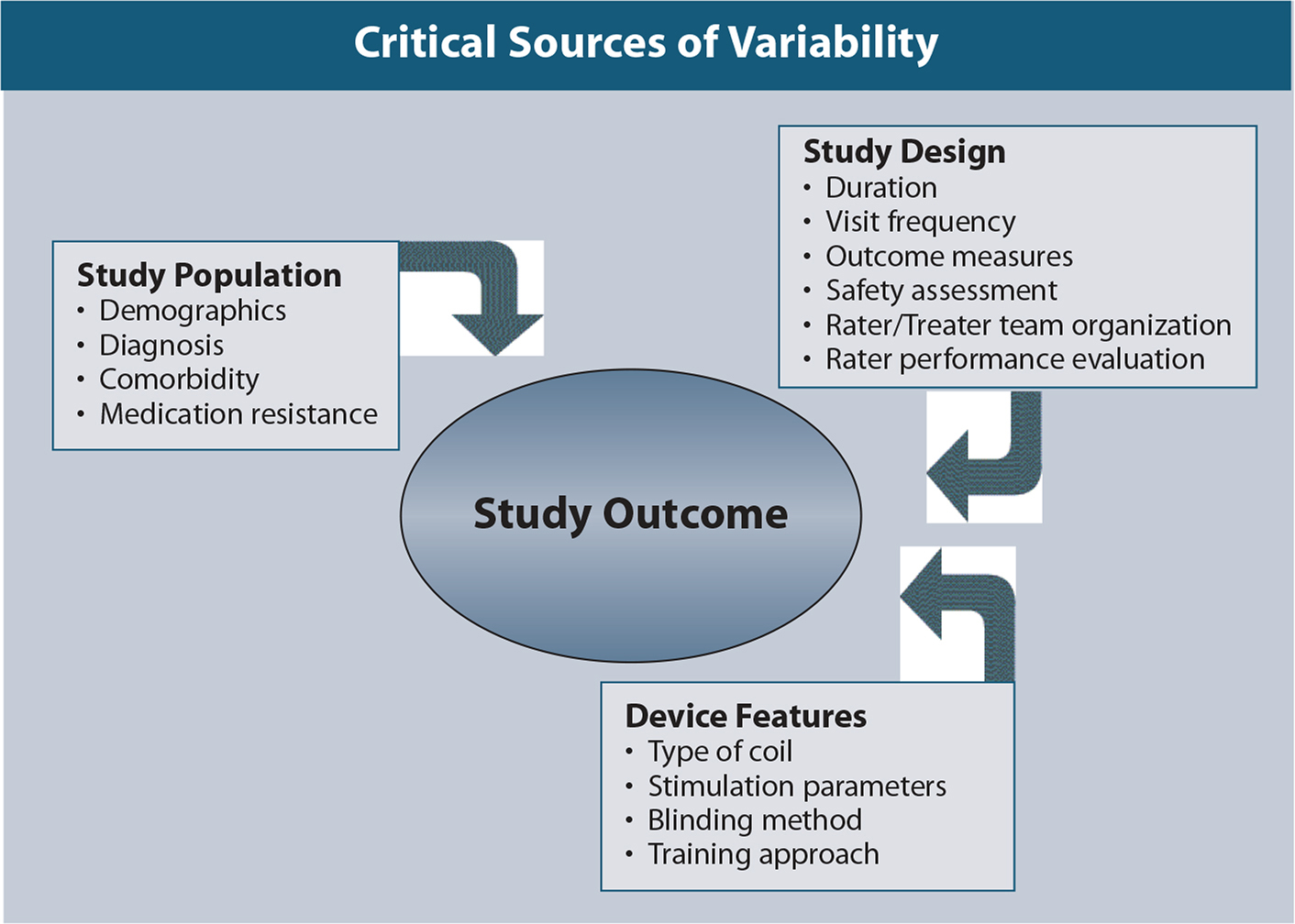 Critical sources of variability in the clinical development of rTMS.