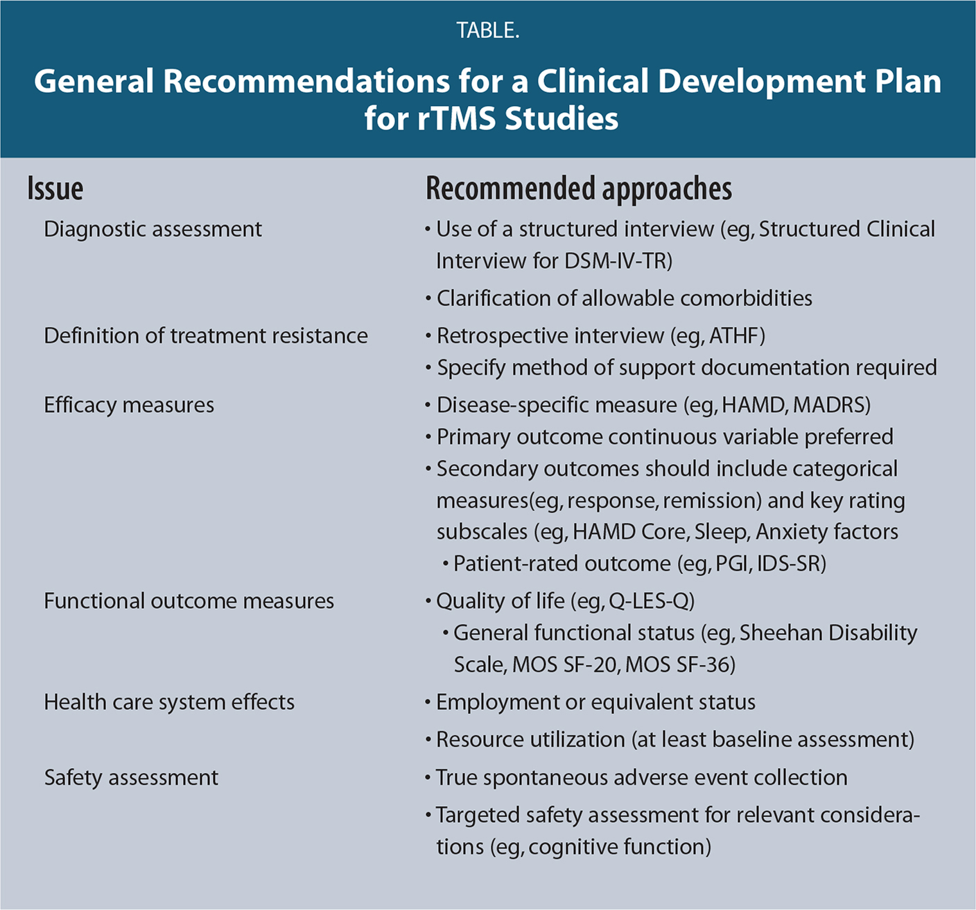 General Recommendations for a Clinical Development Plan for rTMS Studies