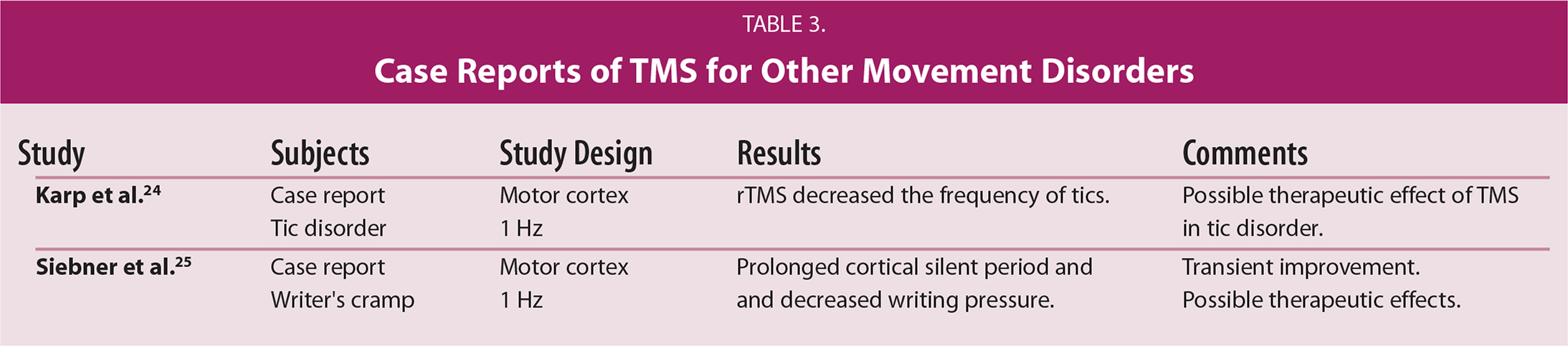 Case Reports of TMS for Other Movement Disorders