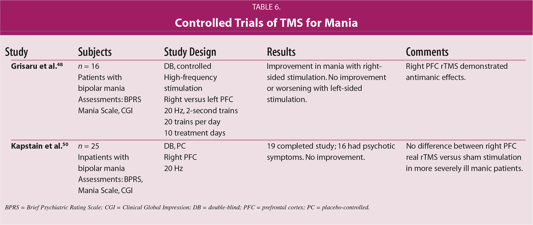 Controlled Trials of TMS for Mania