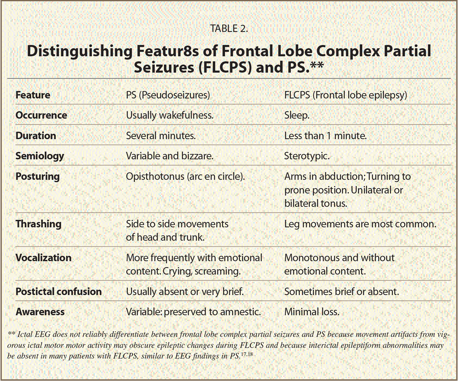 Distinguishing Featur8s of Frontal Lobe Complex Partial Seizures (FLCPS) and PS.**