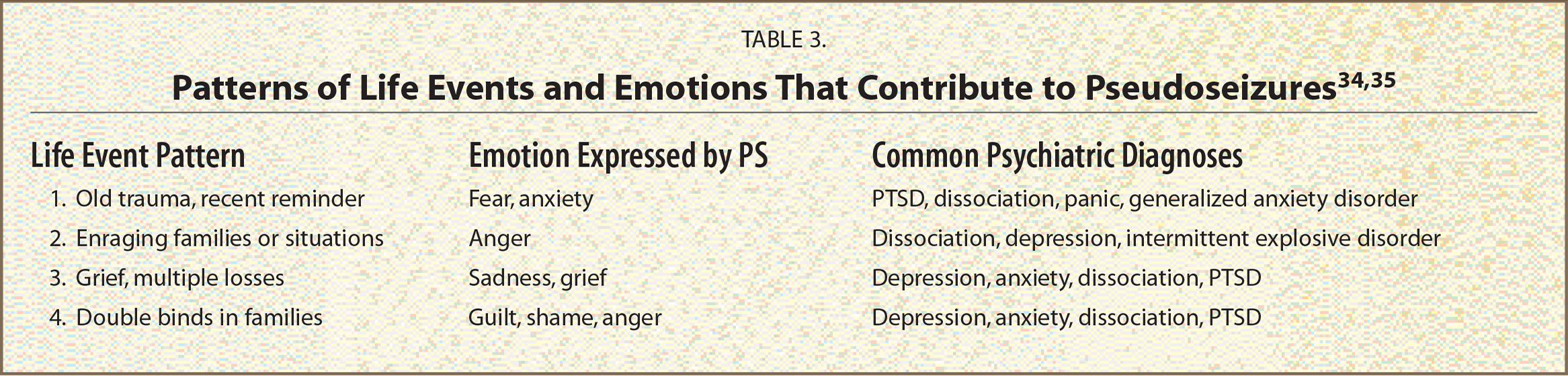 Patterns of Life Events and Emotions That Contribute to Pseudoseizures34,35