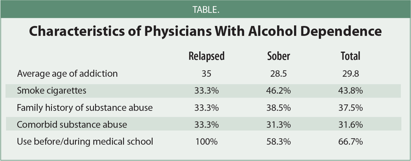 Characteristics of Physicians With Alcohol Dependence