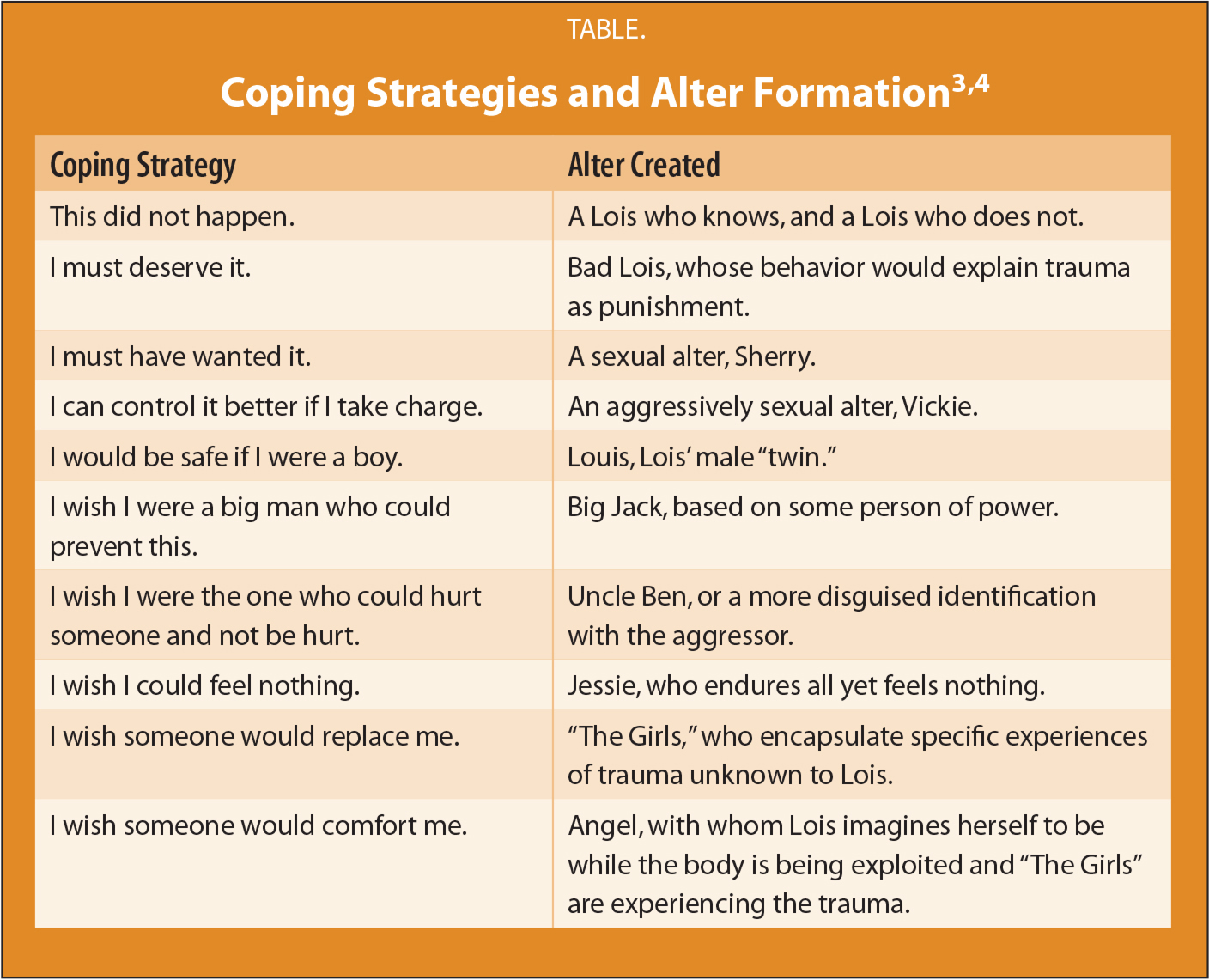 Coping Strategies and Alter Formation3,4