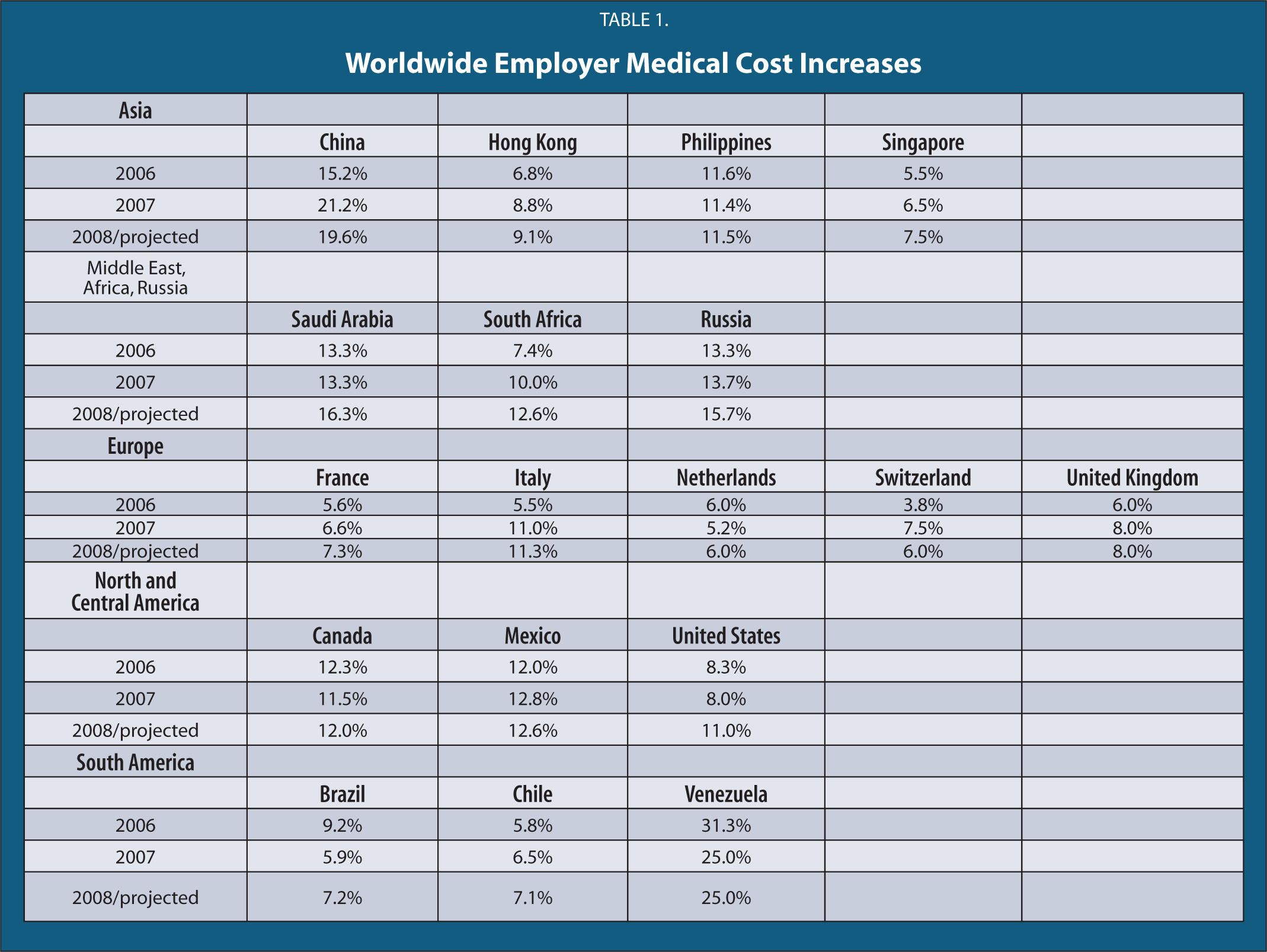 Worldwide Employer Medical Cost Increases