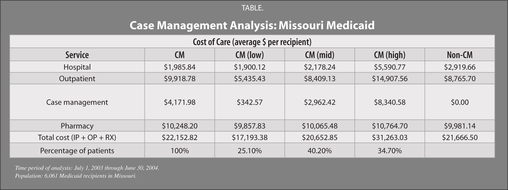 Case Management Analysis: Missouri Medicaid