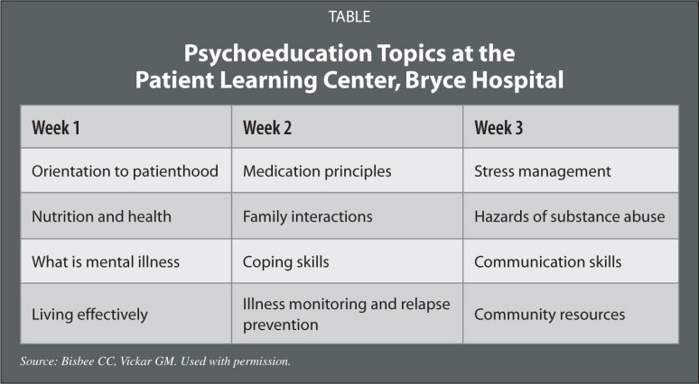 Psychoeducation Topics at the Patient Learning Center, Bryce Hospital