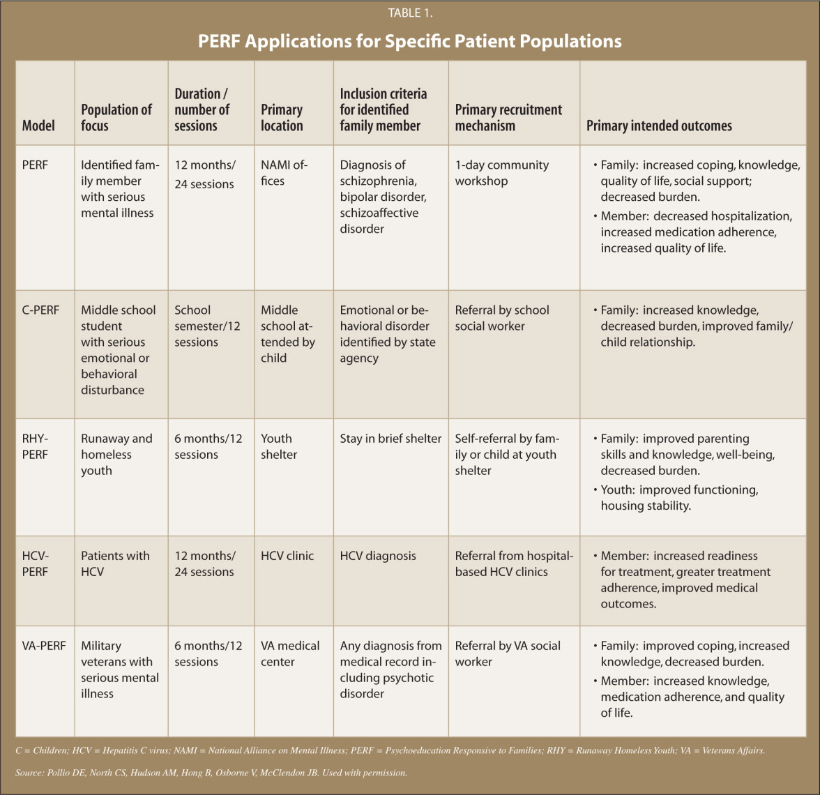 PERF Applications for Specific Patient Populations