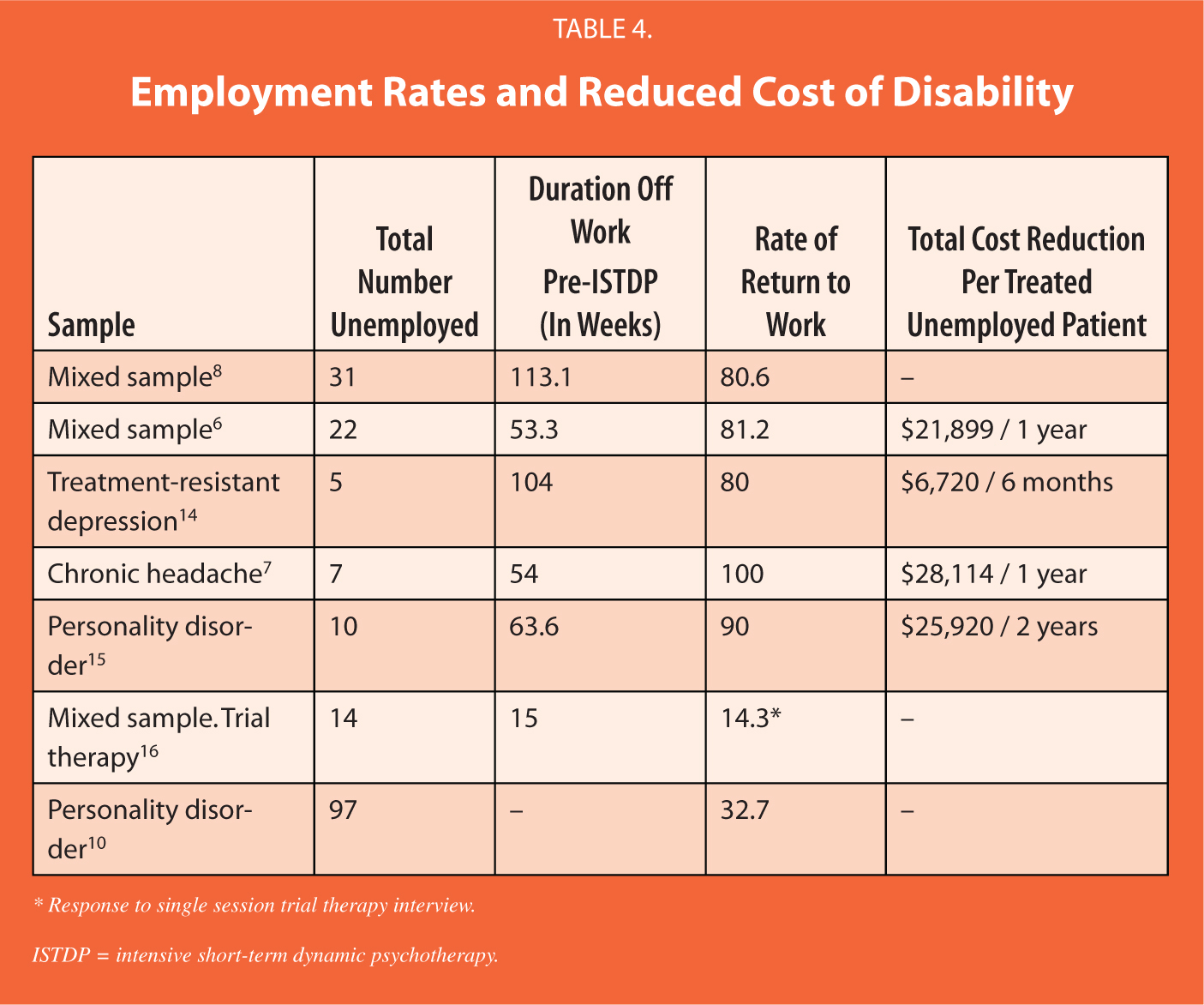Employment Rates and Reduced Cost of Disability