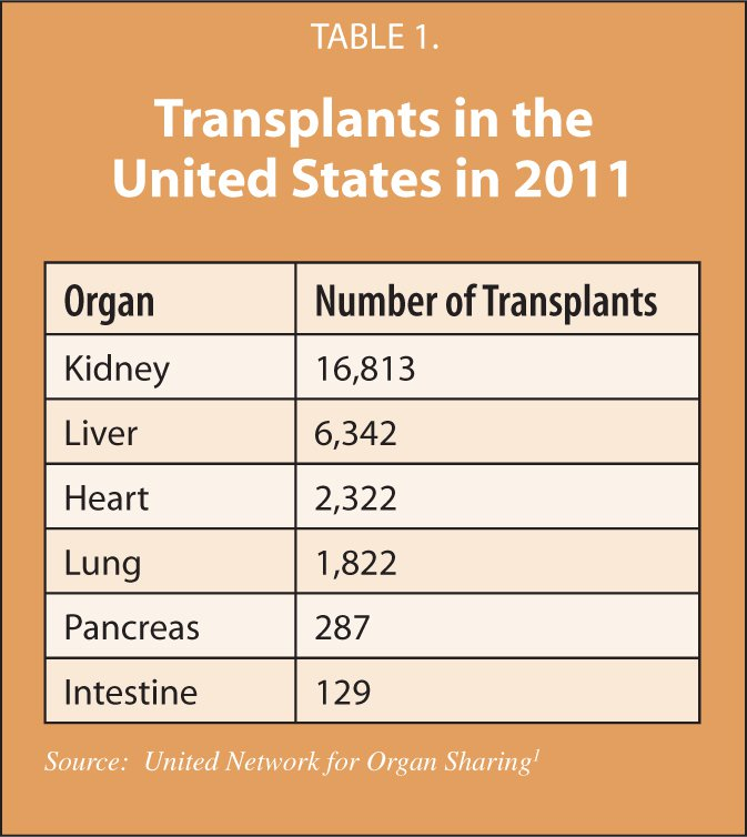 Transplants in the United States in 2011