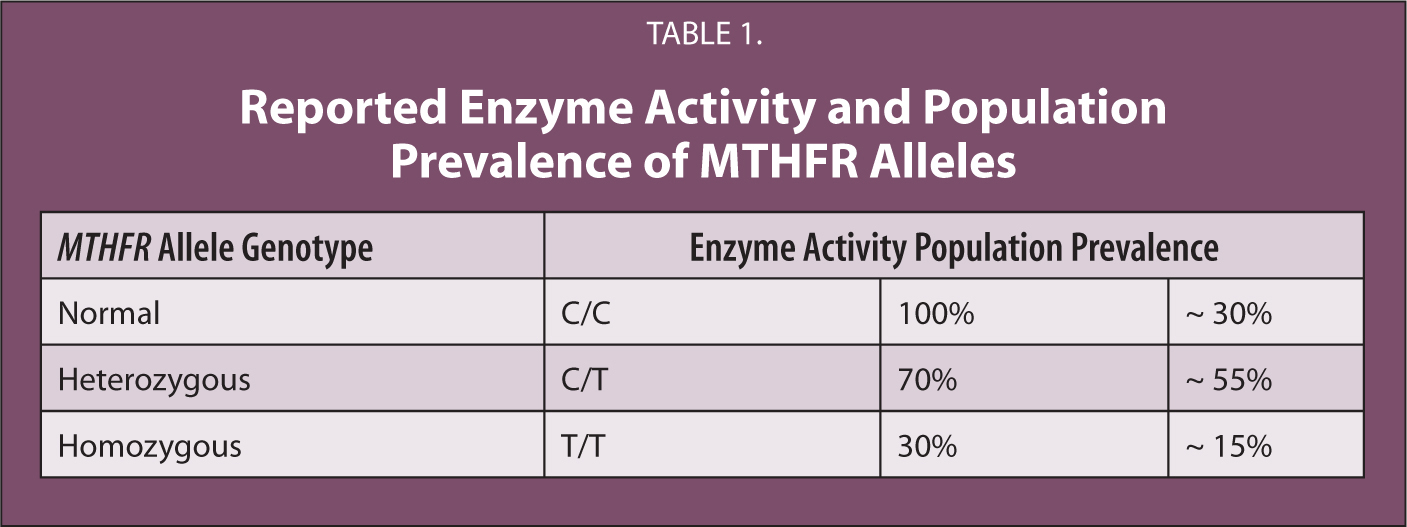 Reported Enzyme Activity and Population Prevalence of MTHFR Alleles