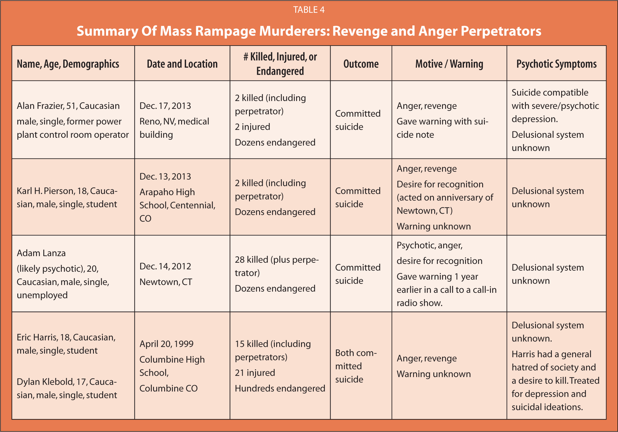 Summary Of Mass Rampage Murderers: Revenge and Anger Perpetrators