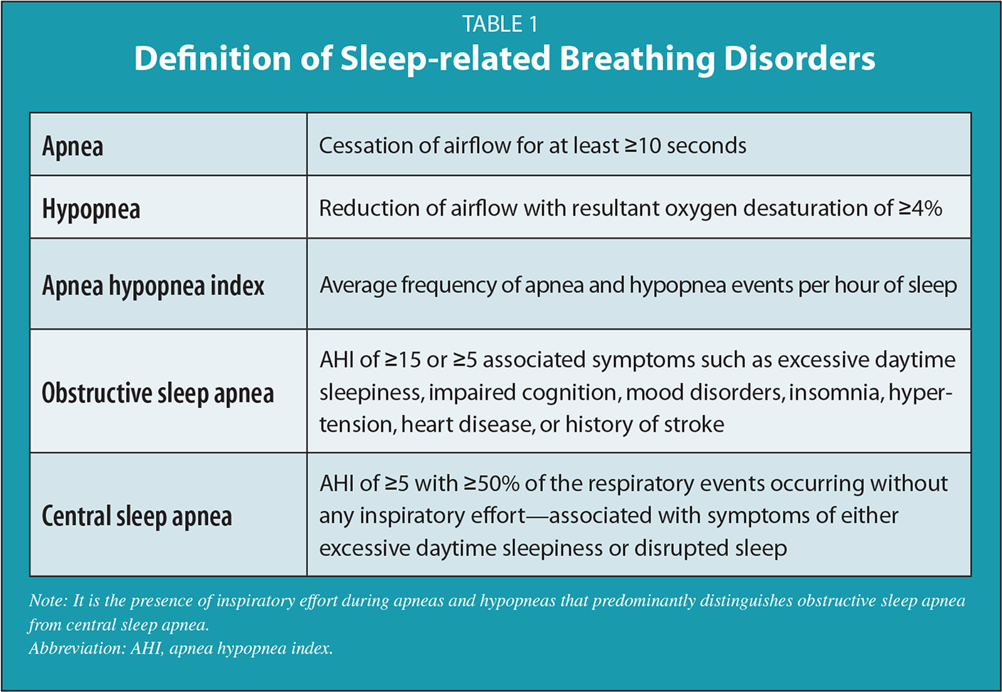 obstructive sleep apnea: an update for mental health providers