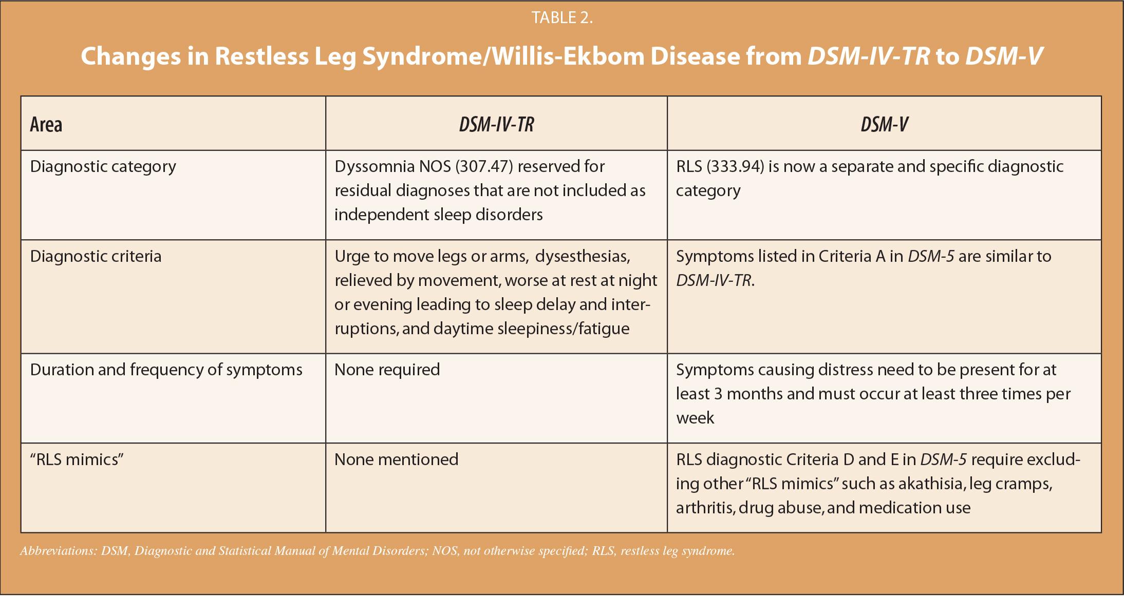 Changes in Restless Leg Syndrome/Willis-Ekbom Disease from DSM-IV-TR to DSM-V