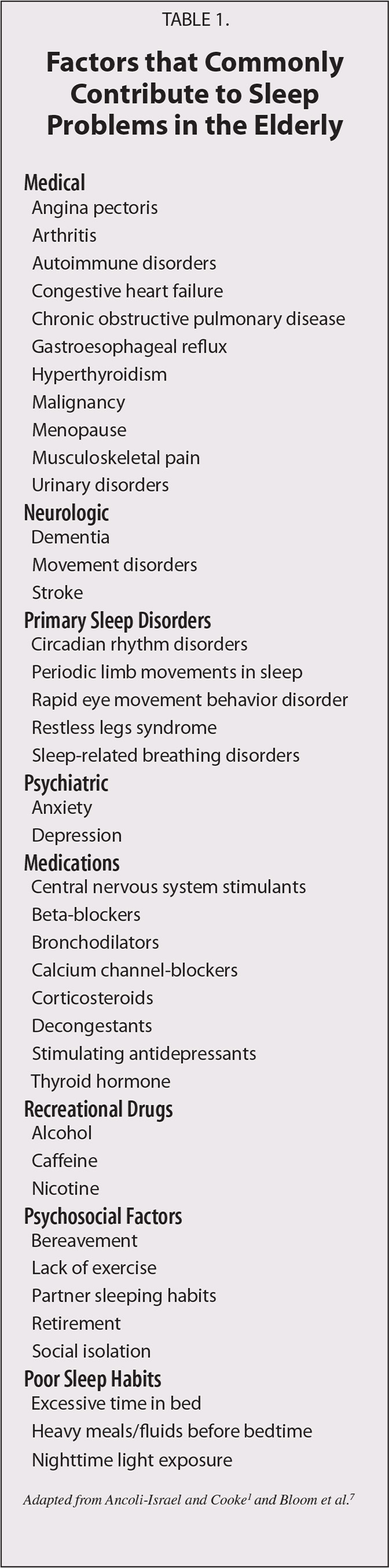 Factors that Commonly Contribute to Sleep Problems in the Elderly