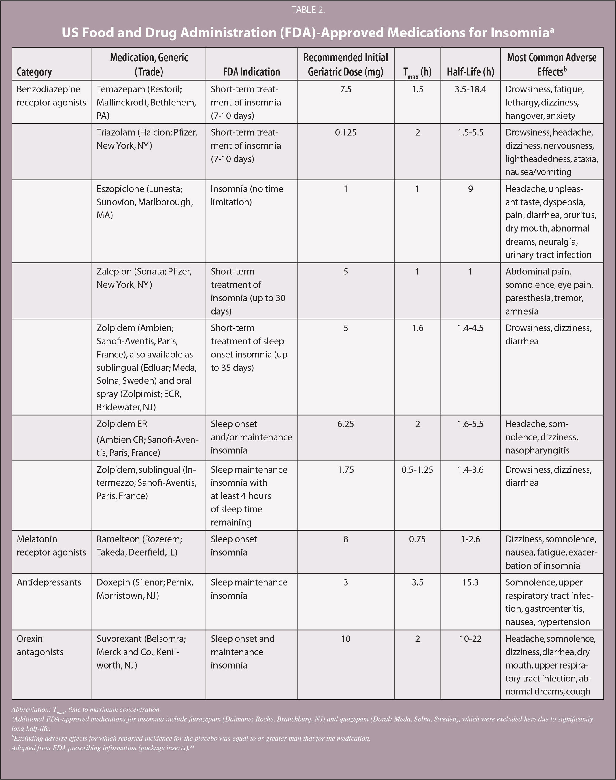 US Food and Drug Administration (FDA)-Approved Medications for Insomniaa