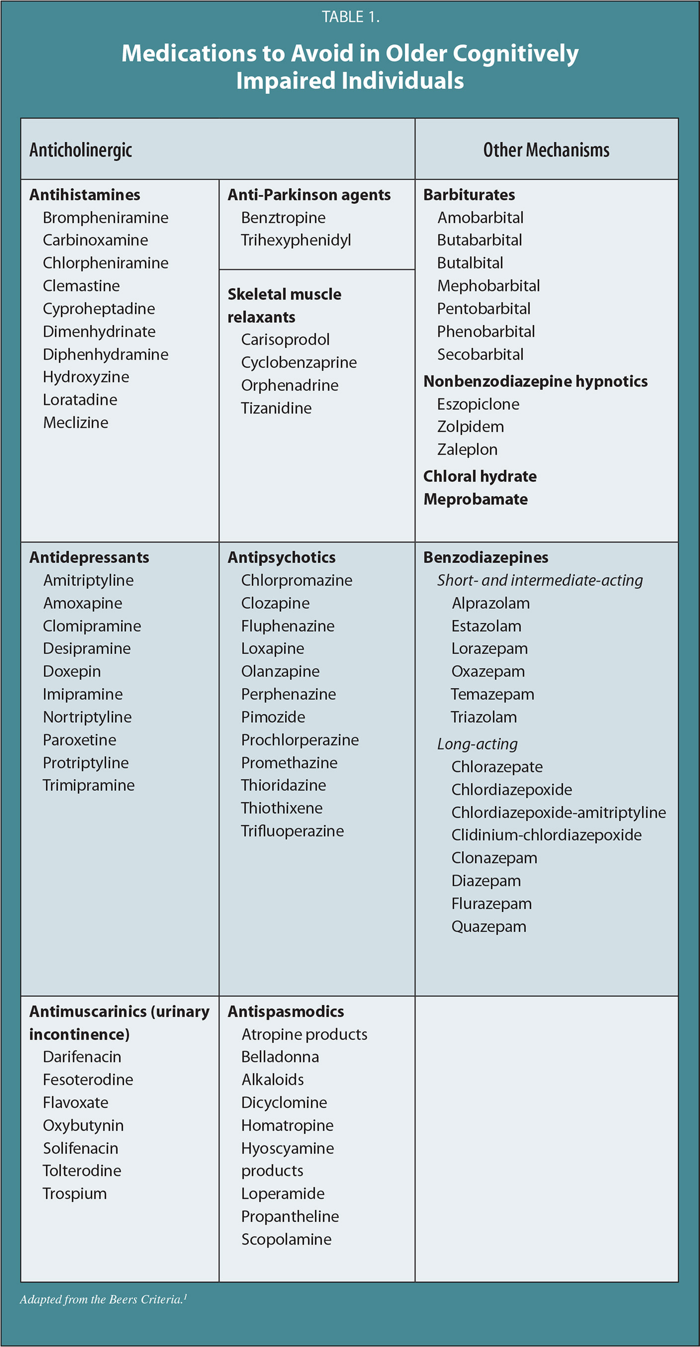 Medications to Avoid in Older Cognitively Impaired Individuals
