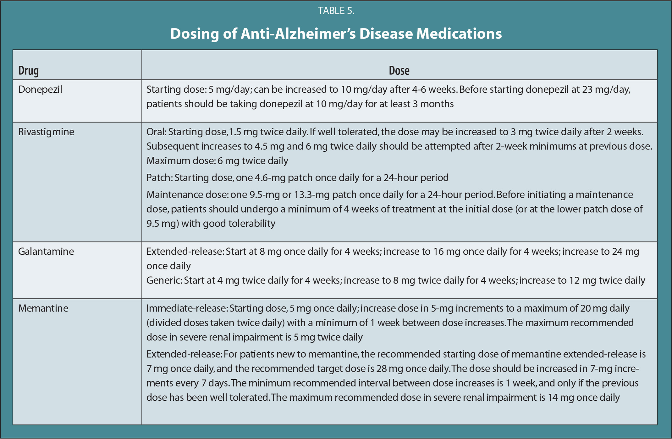 Dosing of Anti-Alzheimer's Disease Medications