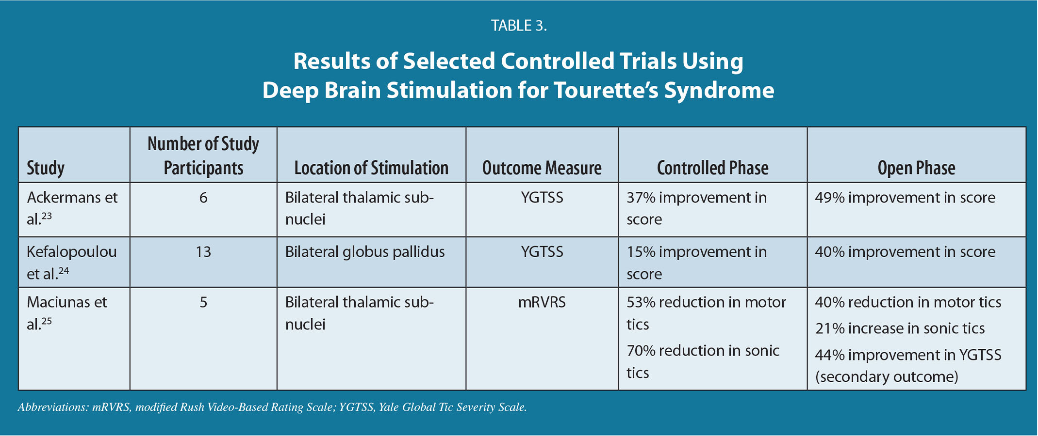 Results of Selected Controlled Trials Using Deep Brain Stimulation for Tourette's Syndrome