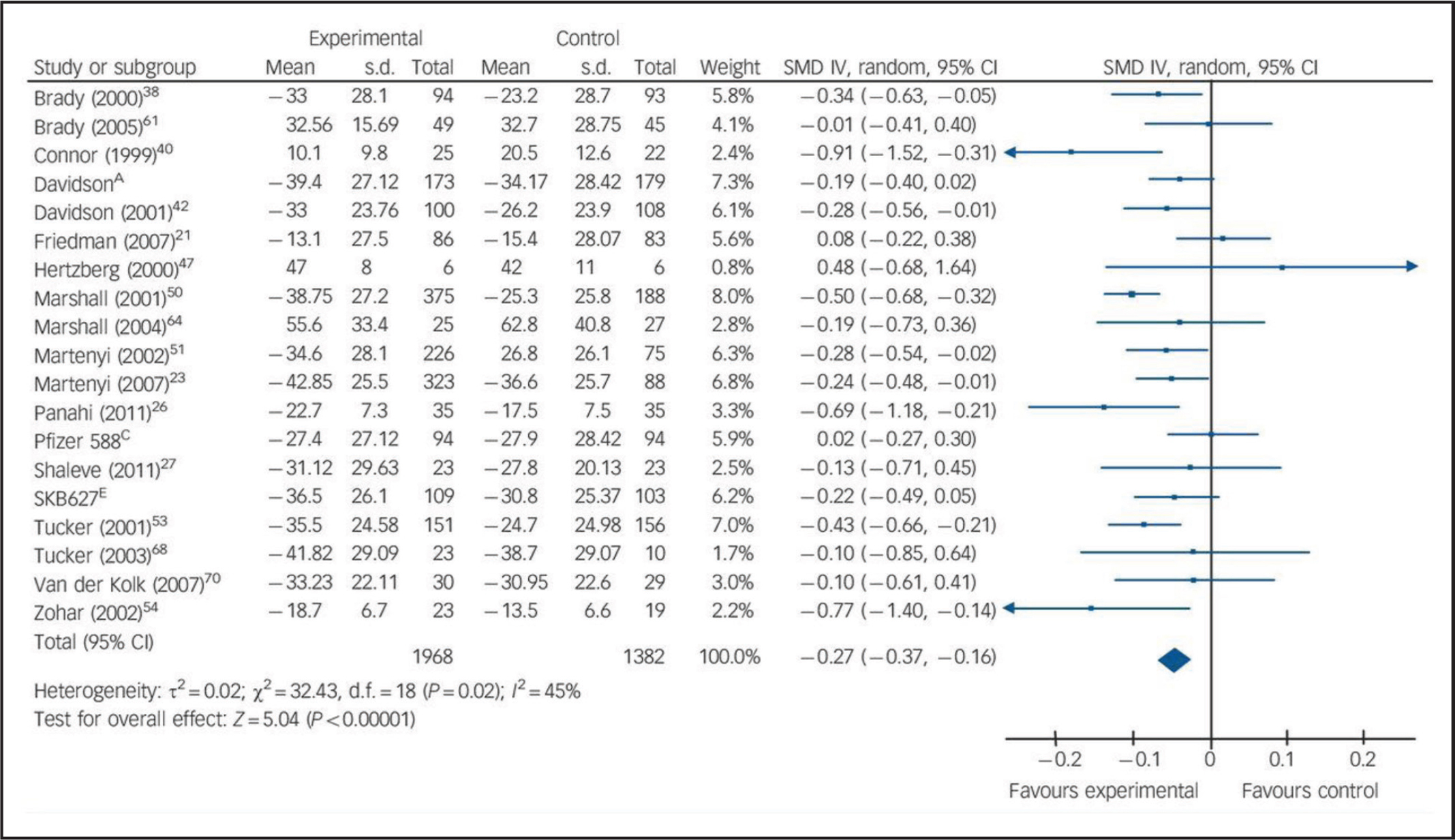Meta-analysis of selective serotonin reuptake inhibitors versus placebo for the treatment of posttraumatic stress disorder. Reprinted from Hoskins et al.46 with permission from The Royal College of Psychiatrists.