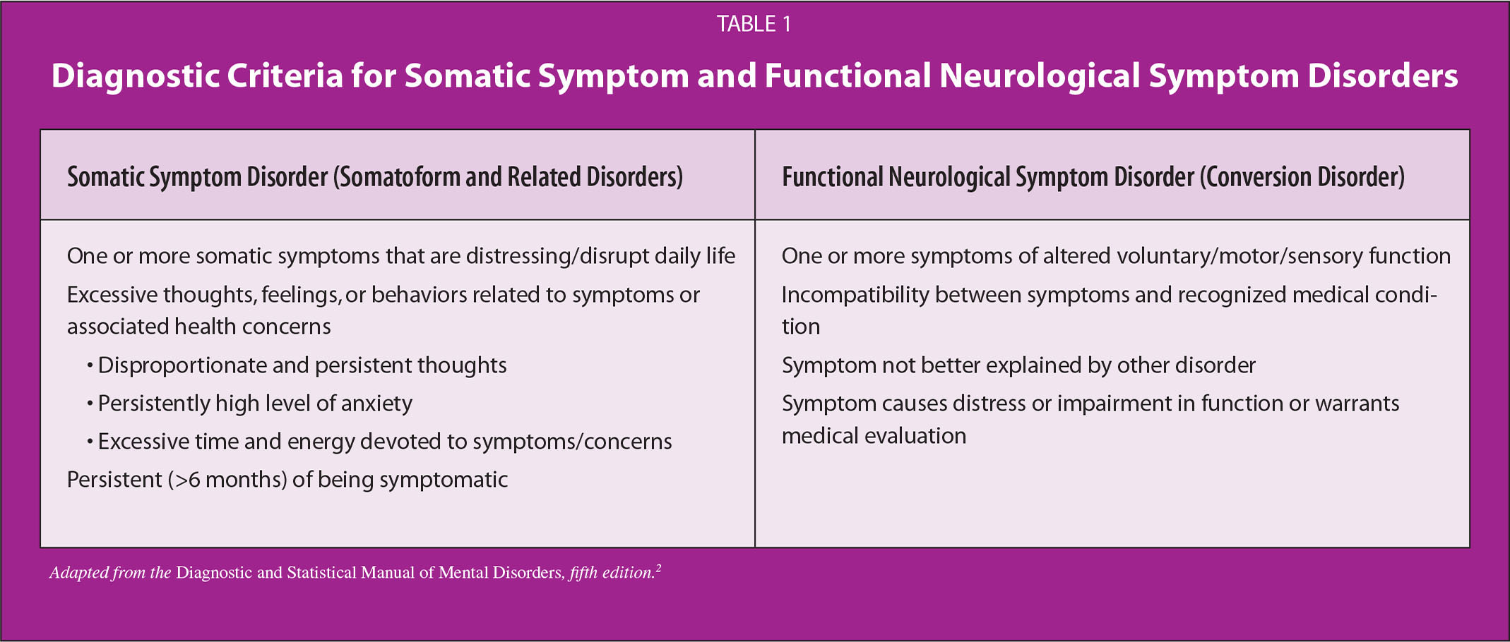 Diagnostic Criteria for Somatic Symptom and Functional Neurological Symptom Disorders