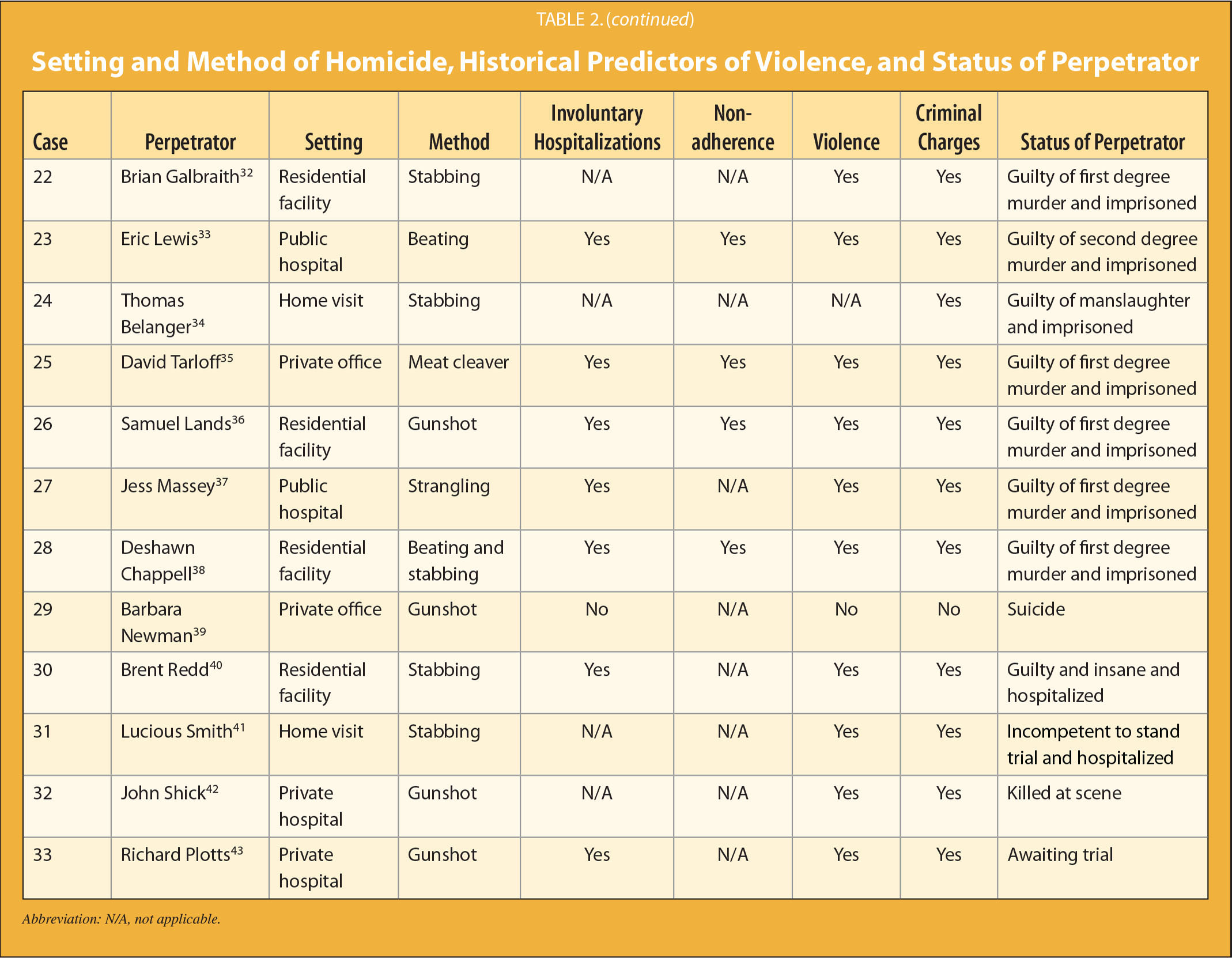Setting and Method of Homicide, Historical Predictors of Violence, and Status of Perpetrator