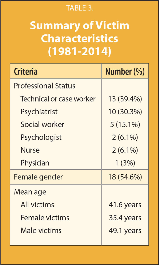 Summary of Victim Characteristics (1981–2014)