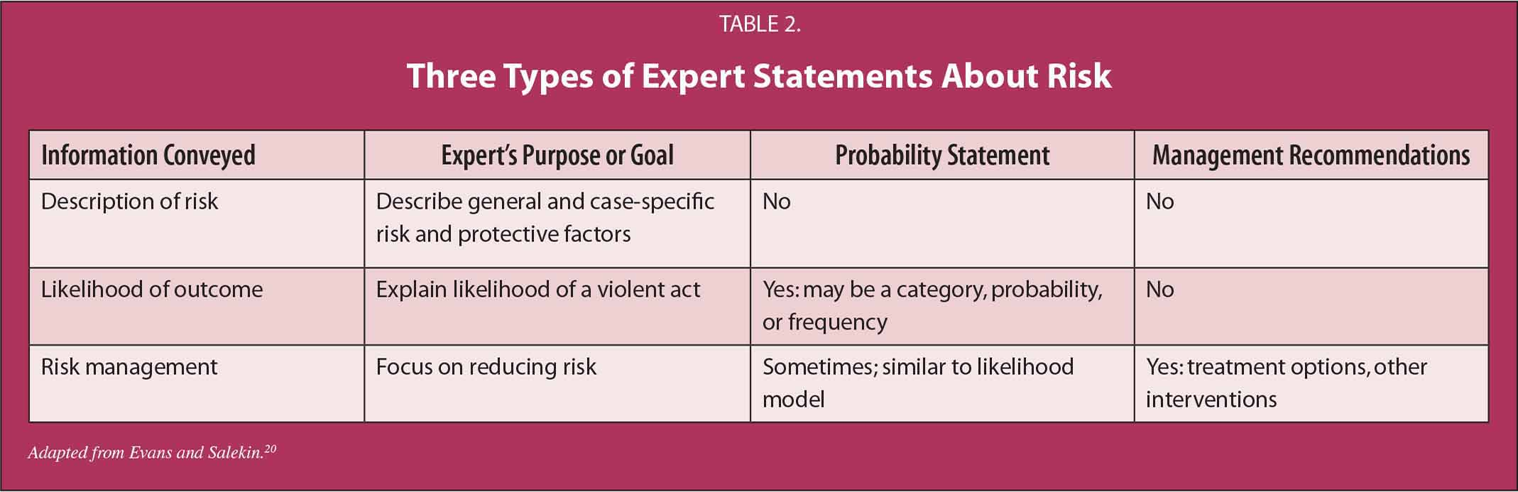 Three Types of Expert Statements About Risk