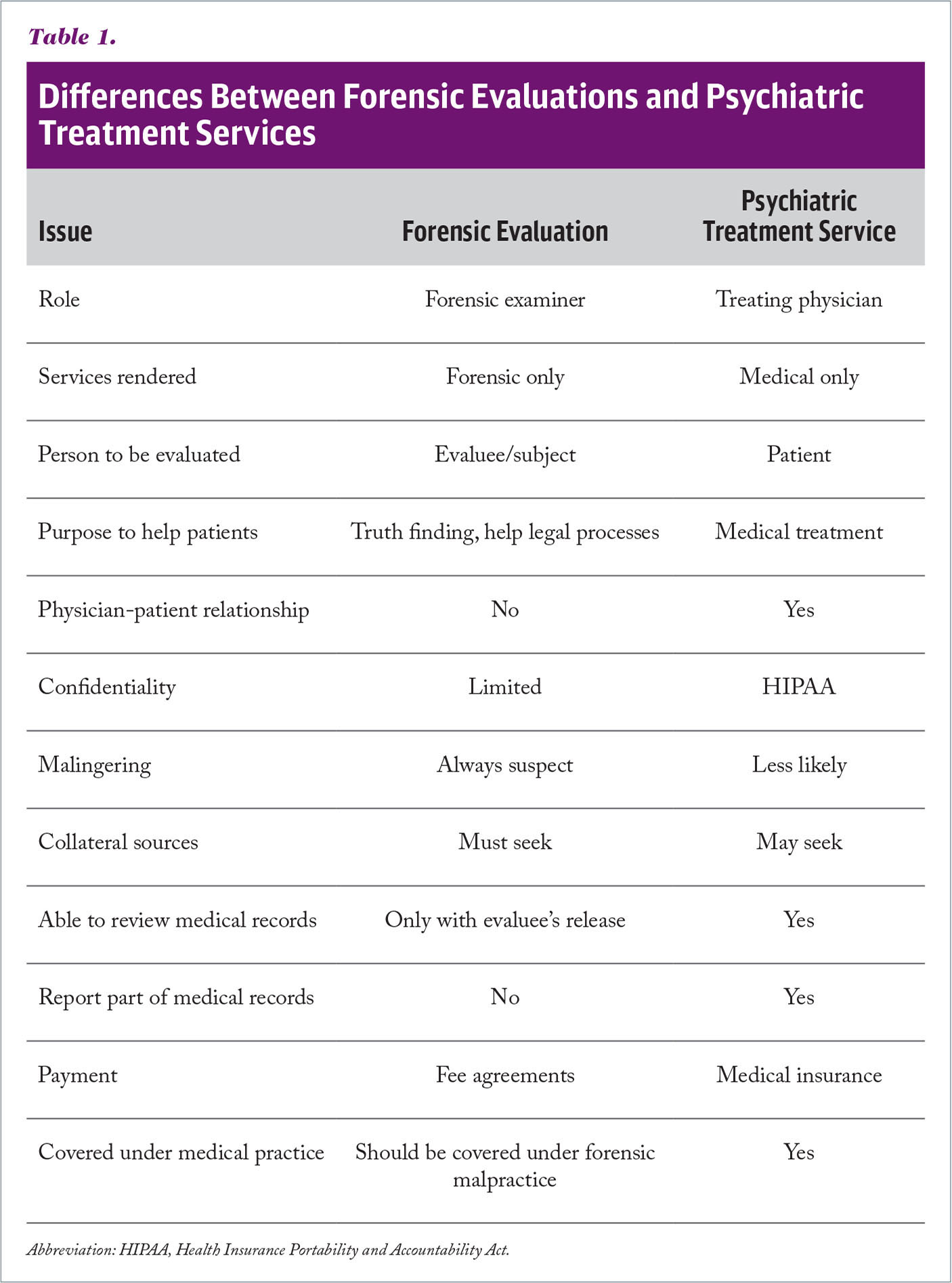 Differences Between Forensic Evaluations and Psychiatric Treatment Services