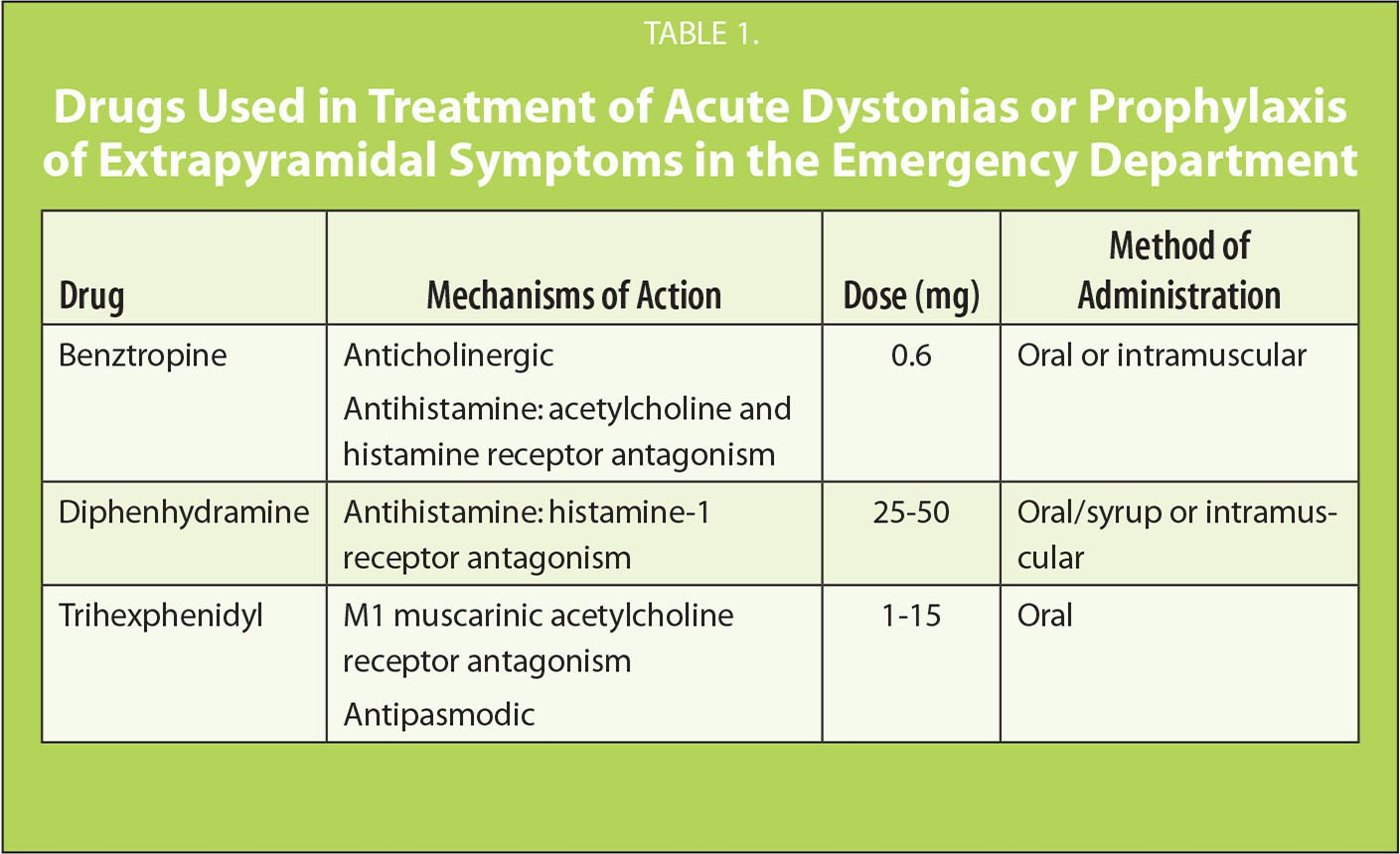 Drugs Used in Treatment of Acute Dystonias or Prophylaxis of Extrapyramidal Symptoms in the Emergency Department