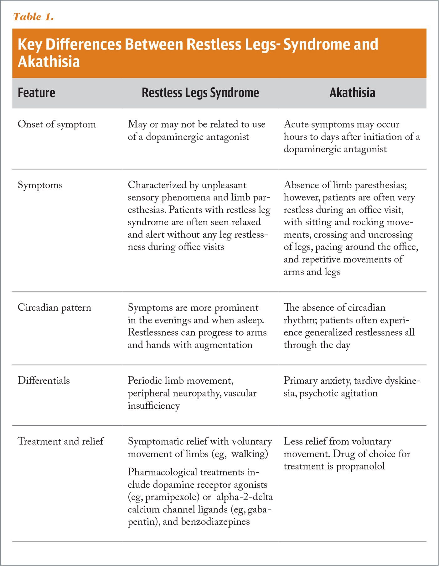 Key Differences Between Restless Legs-Syndrome and Akathisia
