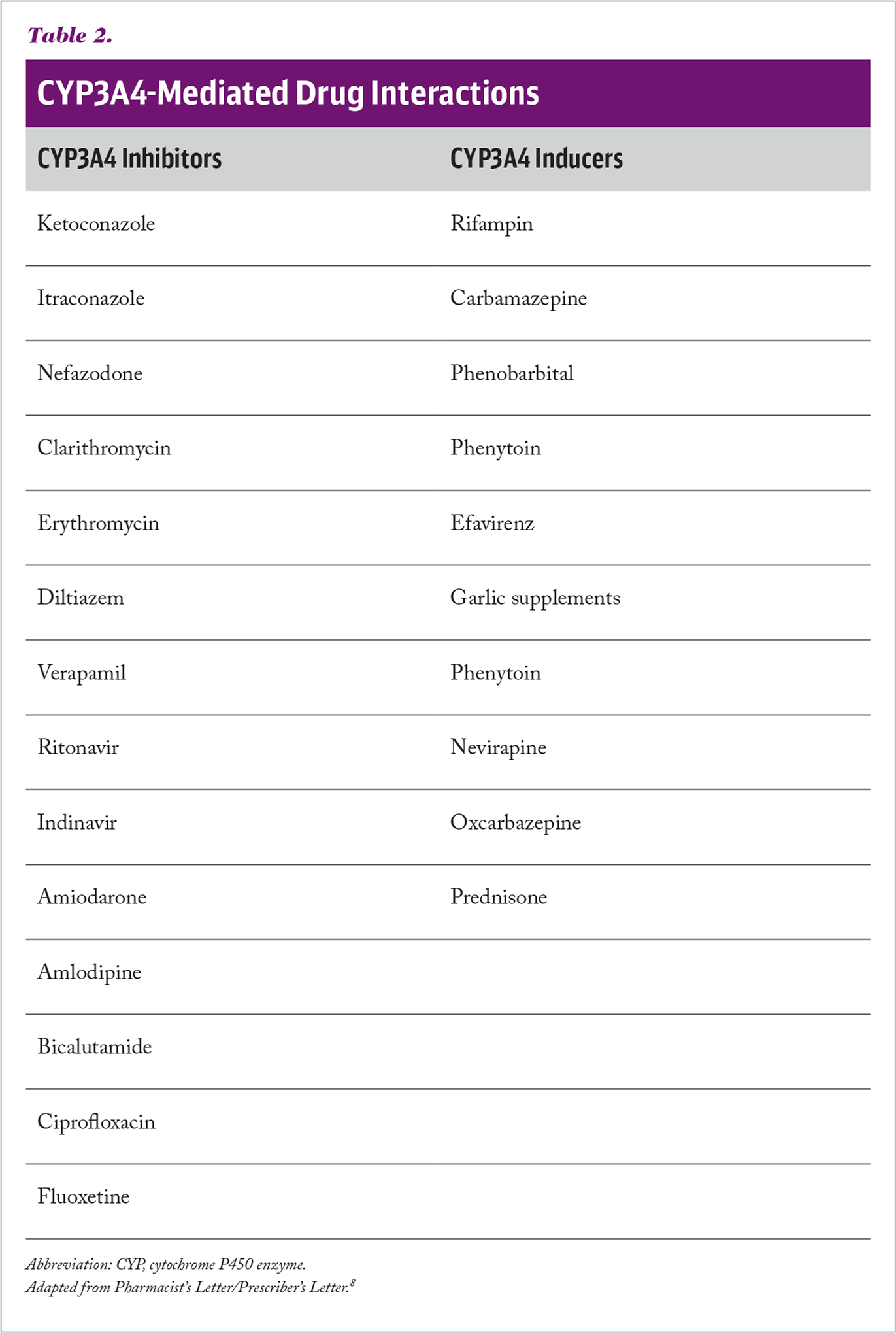 CYP3A4-Mediated Drug Interactions